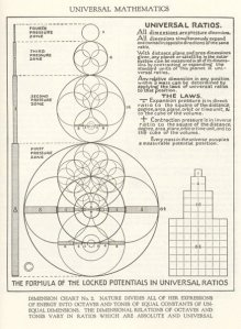 walter russell dimension chart