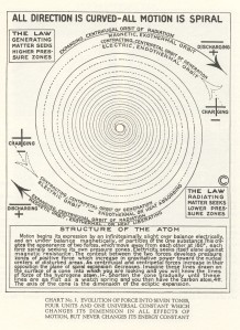 walter russell directional motion chart