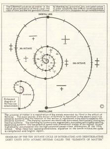 walter russell ten octave integration chart